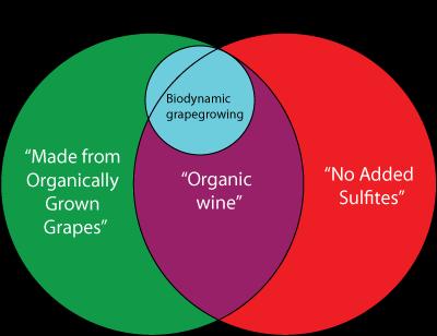 Organicvenn